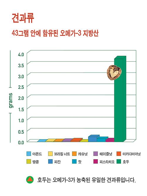 견과류 오메가-3 그래프